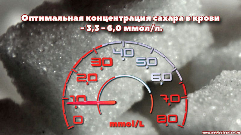 Оптимальная концентрация сахара в крови - 3,3 - 6,0 ммол/л.