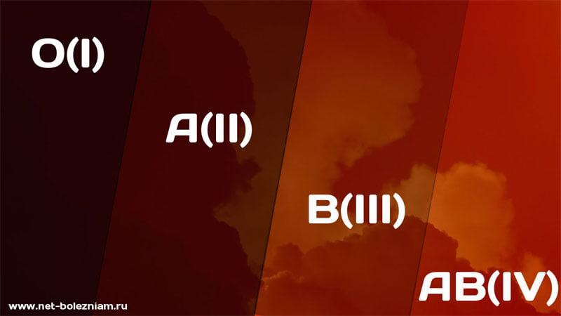 Существуют 4 группы крови: 0(I), А(II), В(III), AВ(IV).